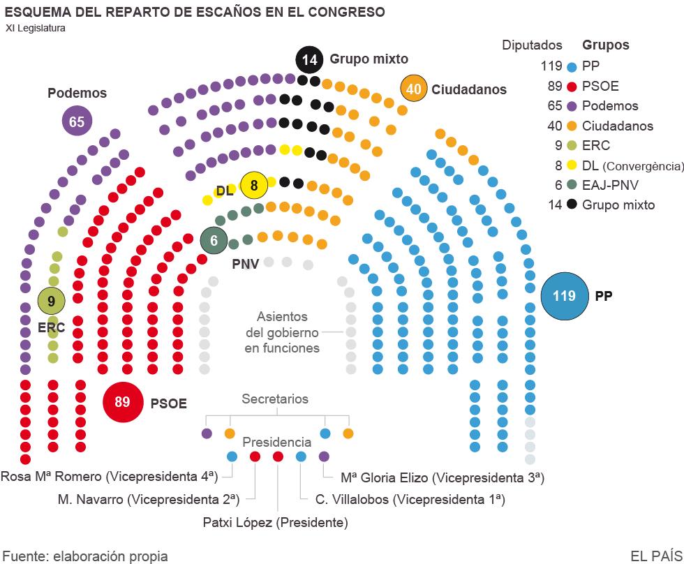 ¿Donde esta mi cleavage? Muerte y resurrección del eje izquierda-derecha España 2011-2018